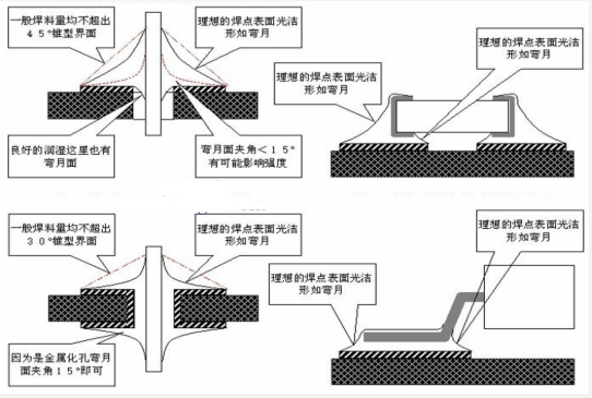 如何解决波峰焊焊点锡量太大的问题