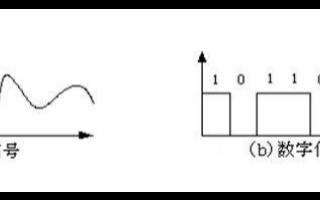 關于電子電路中模擬信號與數字信號的分析