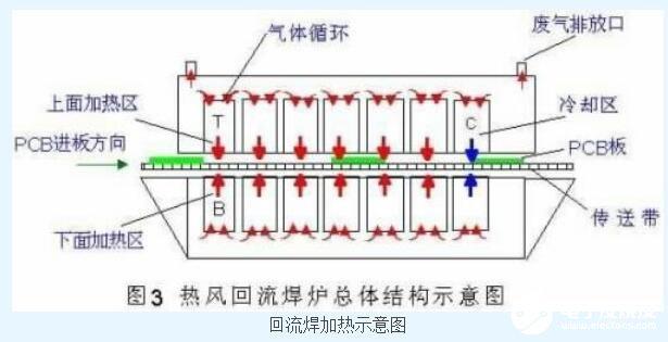 回流焊點形成過程_回流焊點潤濕產生的原因及預防措施