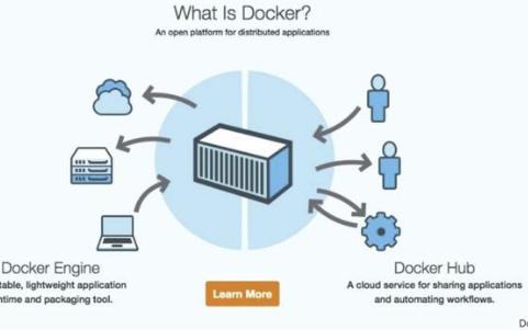 Docker安全怎么发挥作用