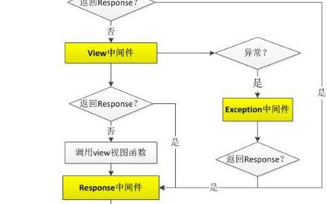 web开发中django快速使用指南