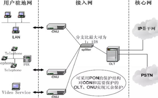 PON技术原理和组成结构