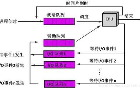 CPU中的调试算法有甚么不合