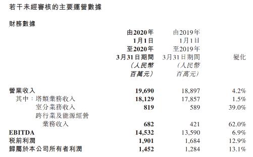 中國鐵塔公布了2020年第一季度營業收入情況報告