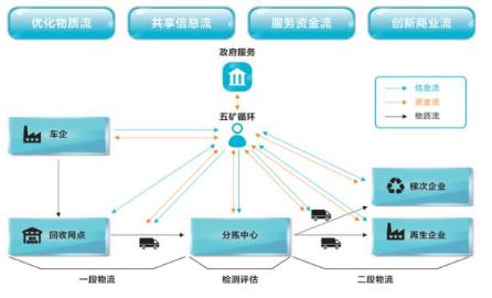 国内首个动力电池回收网上平台上线,实现合规合法综...