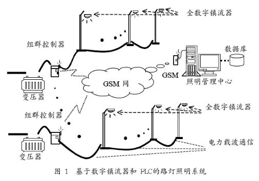 基于全数字公共照明系统中组群控制器的原理及设计方...