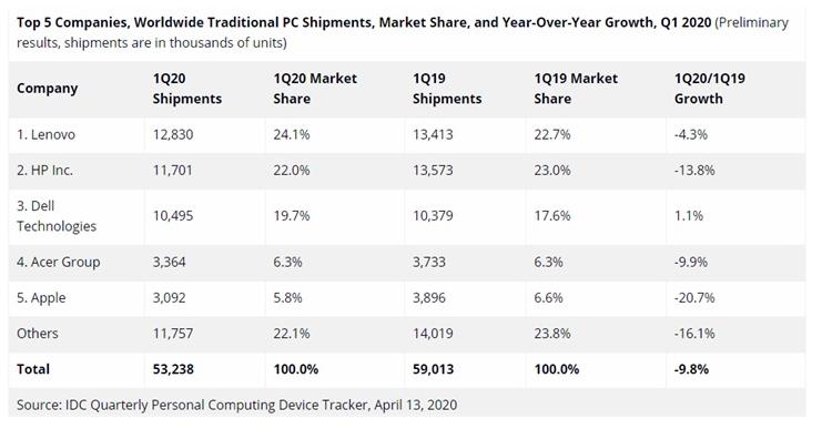 2020一季度PC市场份额 联想惠普戴尔排名前三