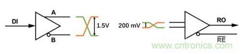 RS-485接口的工作原理以及抗电磁干扰的解决方案解析
