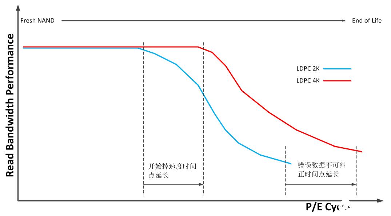 联芸成功实现基于4K LDPC纠错的第三代Agile ECC 3闪存信号处理技术的开发和验证 可极大延长NAND的使用寿命
