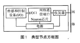基于Neuron芯片和CPLD器件實現在系統編程...