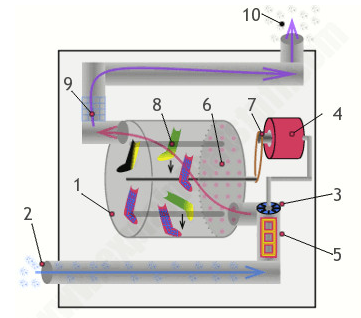 干衣機內部各個零件的工作原理介紹