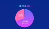 鲁大师公布2020年第一季度显卡排行榜 NVIDIA市场份额达67.18%