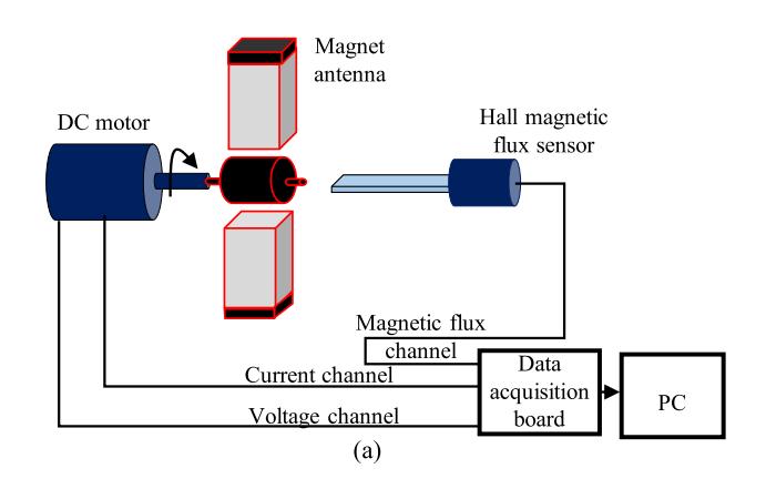 恶劣电磁环境下无线通信用机电调制永磁天线的详细资料说明