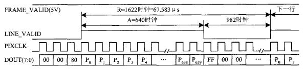 0300系列CMOS型数字图像传感器的性能特点及与单片机的接口设计_发动机制动是什么意思