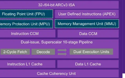 Synopsys推出64位嵌入式处理器,性能提高...