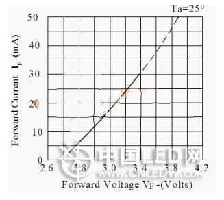纹波电压太高会对LED造成哪些影响