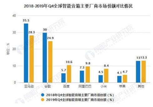 2020年中国智能音箱市场的销量将会达到4820...