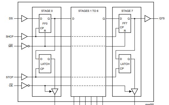 74HC595和74HCT595高速硅栅CMOS的数据手册免费下载