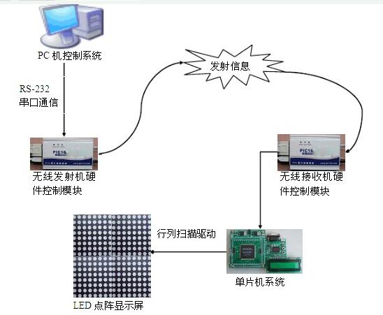 LED顯示屏控制系統是怎樣設計實現的