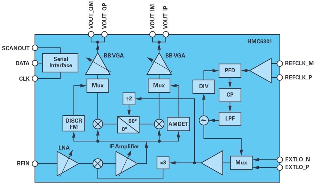 適用于滑環應用的60 GHz無線數據互聯