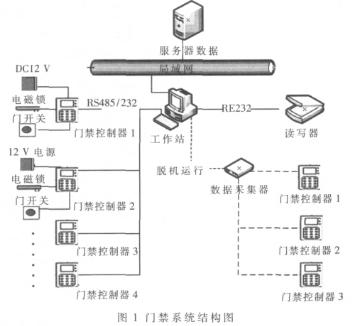 采用SIMPASS技术实现门禁系统的软硬件设计