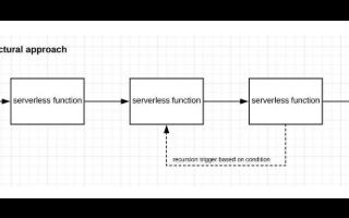 稳健的无服务器架构的实现