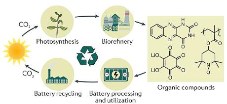 有机电极材料在锂离子电池中的应用前景分析