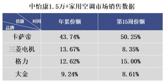 2020年第一季度國內空調市場的銷量情況分析