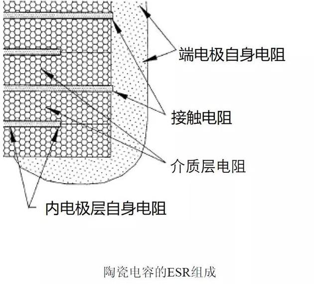 陶瓷电容ESR的四个方面组成