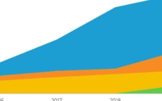 2019年天準科技汽車行業同比增長236.39%,未來還將從哪些領域發力