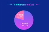 鲁大师公布2020年第一季度硬盘市场统计报告 SSD市场占比已达77.72%
