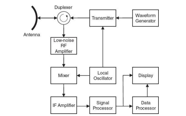 雷達信號處理基礎第二版PDF電子書免費下載