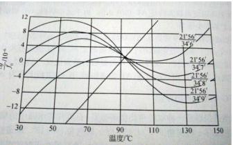SC切型石英晶体谐振的优点
