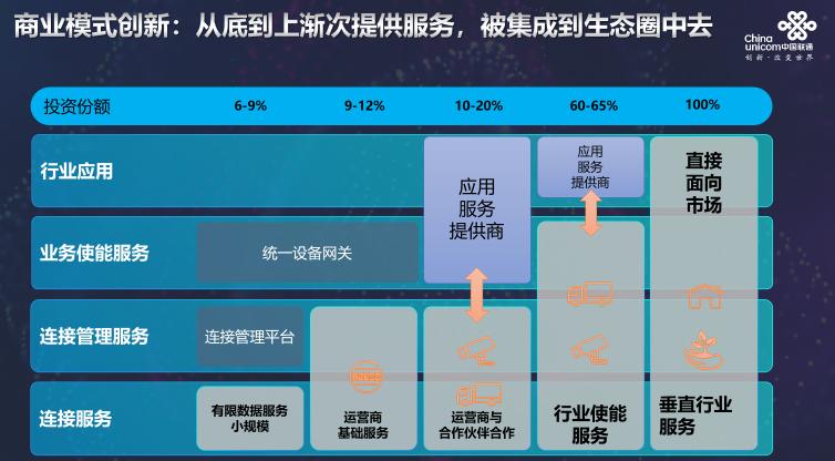 中國聯通正在推動5G+物聯網在行業應用場景不斷落地