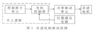 基于LIMIT控制功能的控制器实现步进电机系统的...