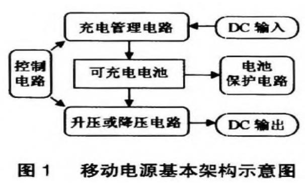 基于SN8P27llA单片机的移动电源控制系统设...