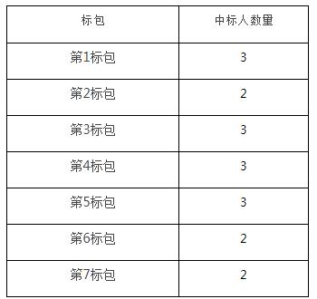 中国移动发布了2020年PC服务器集中采购招标公告