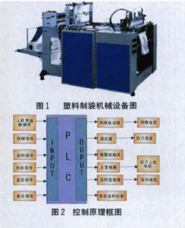基于GSK98A伺服系統和PLC器件實現塑料包裝...