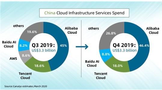 阿里云加大面向未來的數據中心建設投入,重點布局數字經濟發達地區