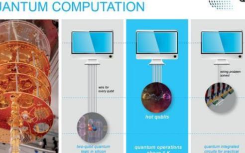 量子计算平台迎来新发展,运行温度突破1K大关