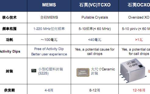 三級鐘MEMS振蕩器的特點和優勢