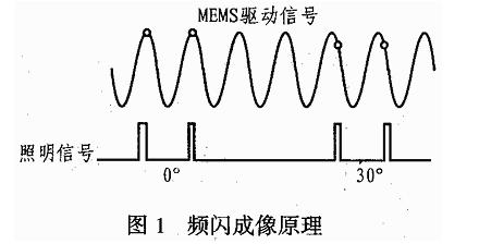 利用EL6249C芯片實現頻閃照明電路的設計