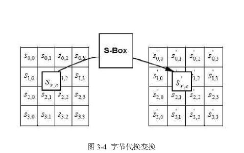 若何完成AES加密算法IP核的设计与验证