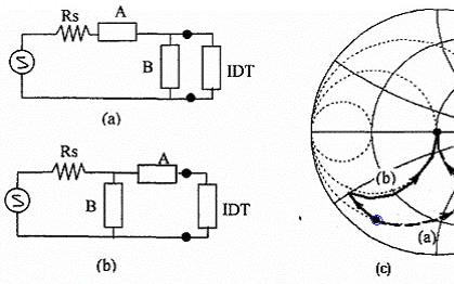SAW滤波器匹配的目的和方法