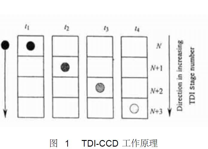 如何分析高分辨力TDI-CCD遙感相機的特性