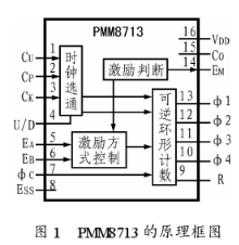 采用PMM8713和功率放大器實現步進電機功率驅...