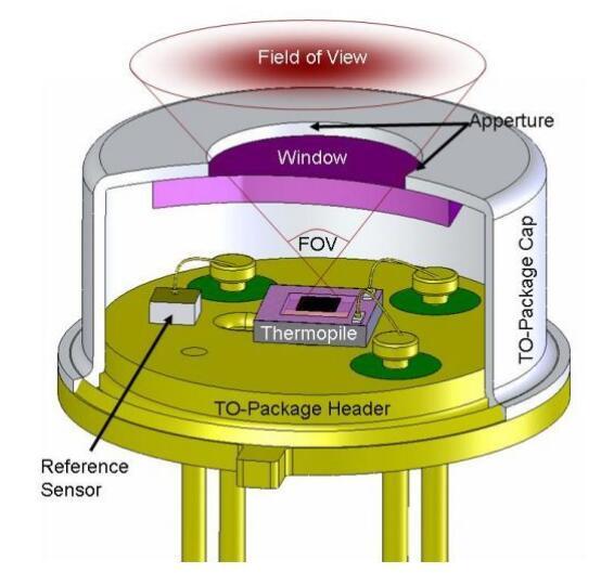 热电堆传感器与NTC温度传感器不一样的使用方式