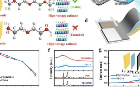 金屬鋰電池聚合物電解質PEO不耐氧化的原因分析