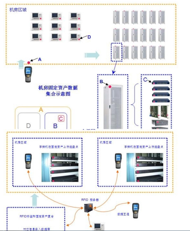 RFID如何來管理機房服務器