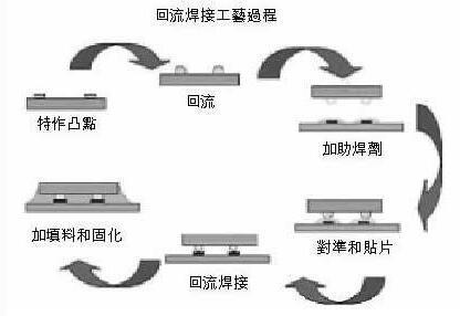 小型回流焊機工作流程_小型回流焊操作步驟及注意事項